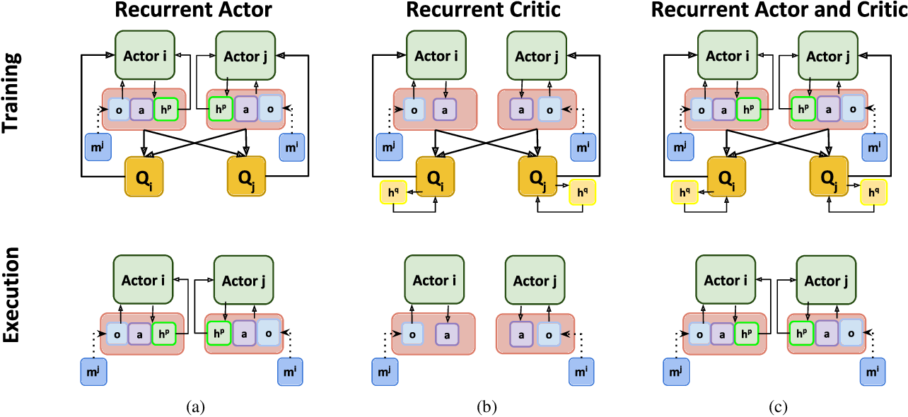 Figure 1 for R-MADDPG for Partially Observable Environments and Limited Communication