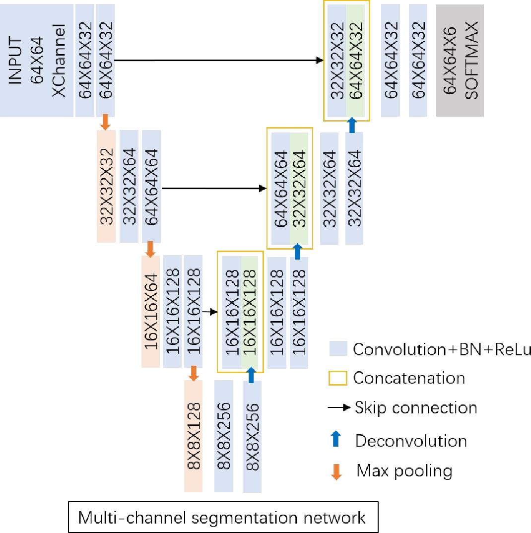 Figure 4 for A Multi-channel Network with Image Retrieval for Accurate Brain Tissue Segmentation