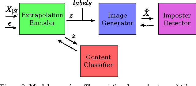 Figure 3 for From A to Z: Supervised Transfer of Style and Content Using Deep Neural Network Generators