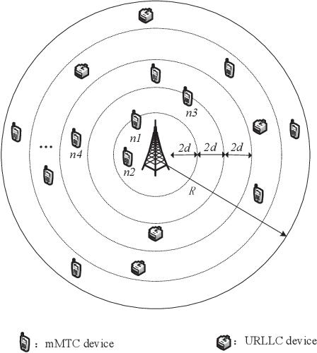 Figure 1 for LSTM-Aided Hybrid Random Access Scheme for 6G Heterogeneous MTC Networks