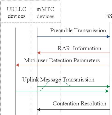 Figure 2 for LSTM-Aided Hybrid Random Access Scheme for 6G Heterogeneous MTC Networks