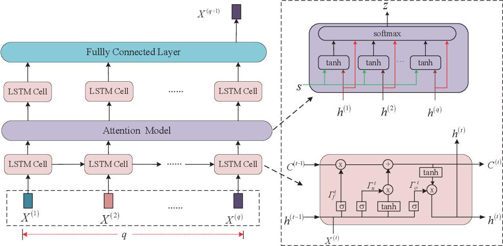 Figure 3 for LSTM-Aided Hybrid Random Access Scheme for 6G Heterogeneous MTC Networks