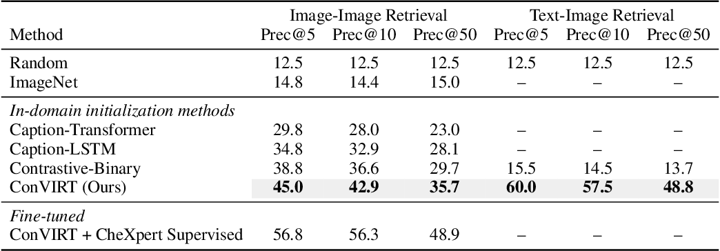 Figure 4 for Contrastive Learning of Medical Visual Representations from Paired Images and Text