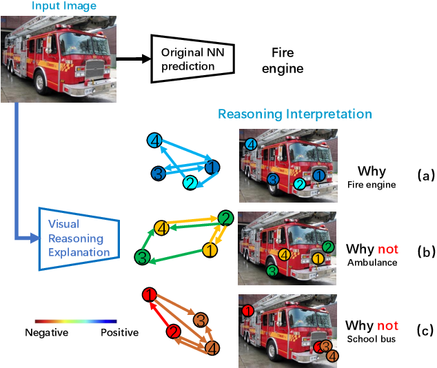 Figure 1 for A Peek Into the Reasoning of Neural Networks: Interpreting with Structural Visual Concepts