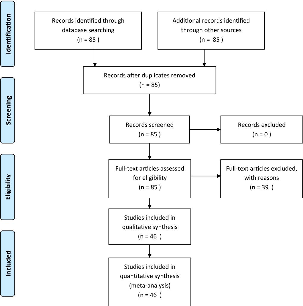 Depression and glioblastoma, complicated concomitant diseases: a