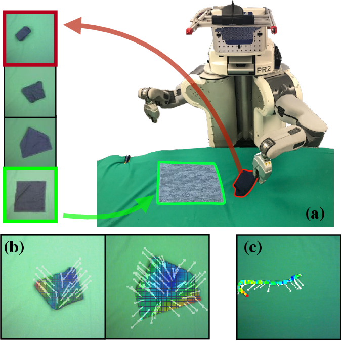 Figure 1 for Learning to Manipulate Deformable Objects without Demonstrations