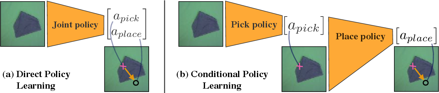 Figure 2 for Learning to Manipulate Deformable Objects without Demonstrations