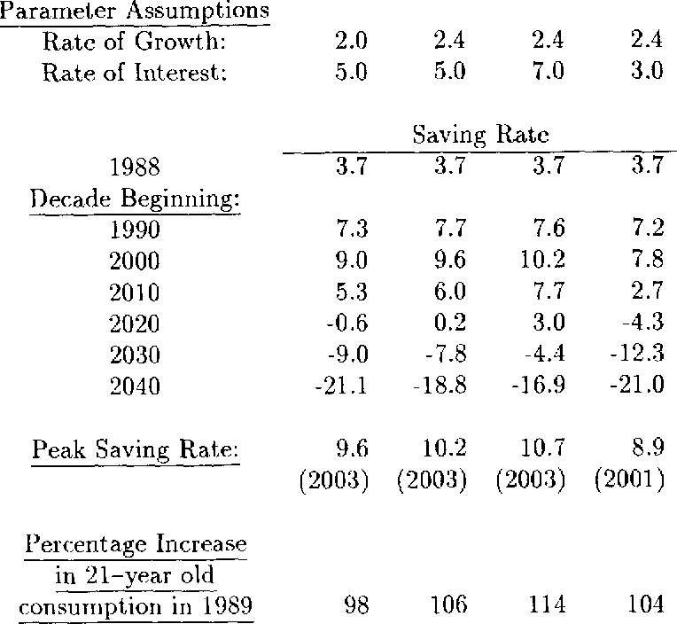 Table 4 from U S  Demographics and Saving: Predictions of Three