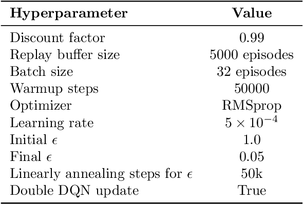 Figure 2 for Softmax with Regularization: Better Value Estimation in Multi-Agent Reinforcement Learning