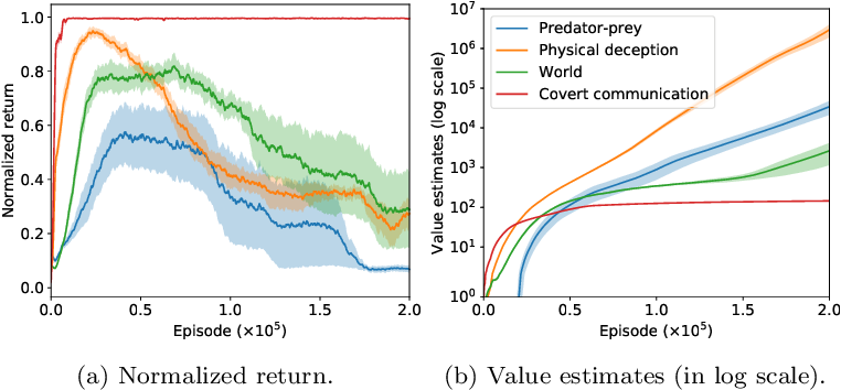 Figure 1 for Softmax with Regularization: Better Value Estimation in Multi-Agent Reinforcement Learning