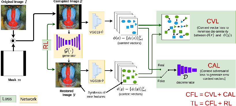 Figure 3 for DeepCFL: Deep Contextual Features Learning from a Single Image