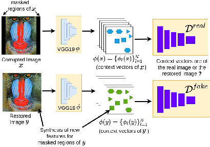 Figure 4 for DeepCFL: Deep Contextual Features Learning from a Single Image