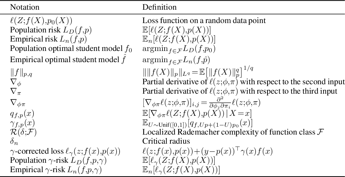 Figure 2 for Knowledge Distillation as Semiparametric Inference