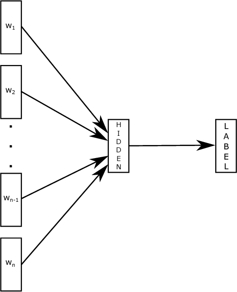 Figure 1 for Bag of Tricks for Efficient Text Classification