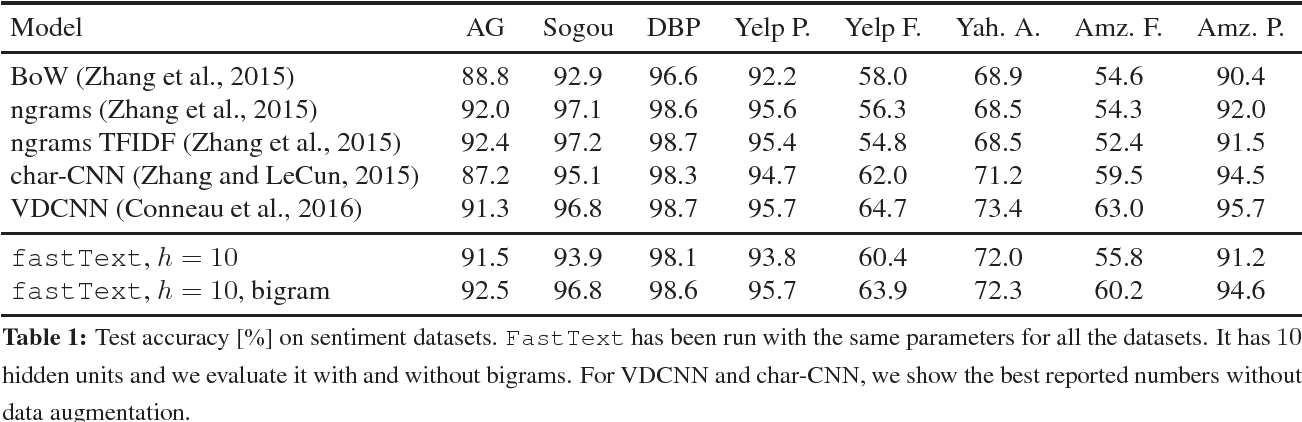 Figure 2 for Bag of Tricks for Efficient Text Classification