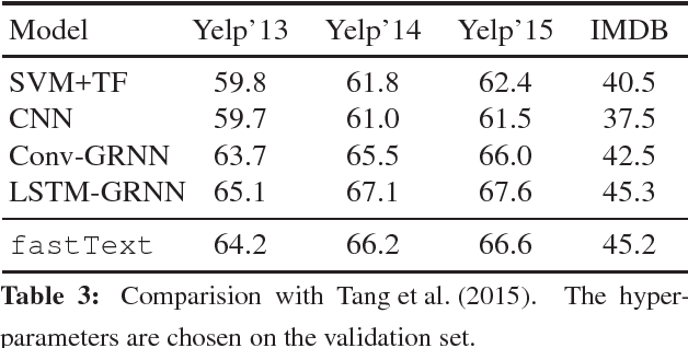 Figure 4 for Bag of Tricks for Efficient Text Classification