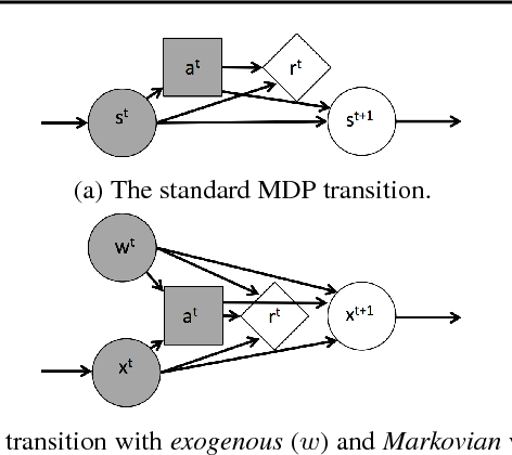 Figure 1 for Factoring Exogenous State for Model-Free Monte Carlo