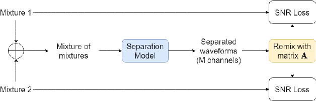 Figure 1 for Teacher-Student MixIT for Unsupervised and Semi-supervised Speech Separation