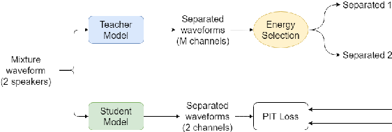 Figure 3 for Teacher-Student MixIT for Unsupervised and Semi-supervised Speech Separation
