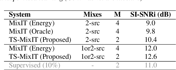 Figure 2 for Teacher-Student MixIT for Unsupervised and Semi-supervised Speech Separation