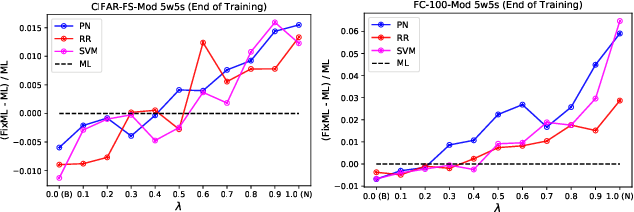 Figure 2 for Lessons from Chasing Few-Shot Learning Benchmarks: Rethinking the Evaluation of Meta-Learning Methods