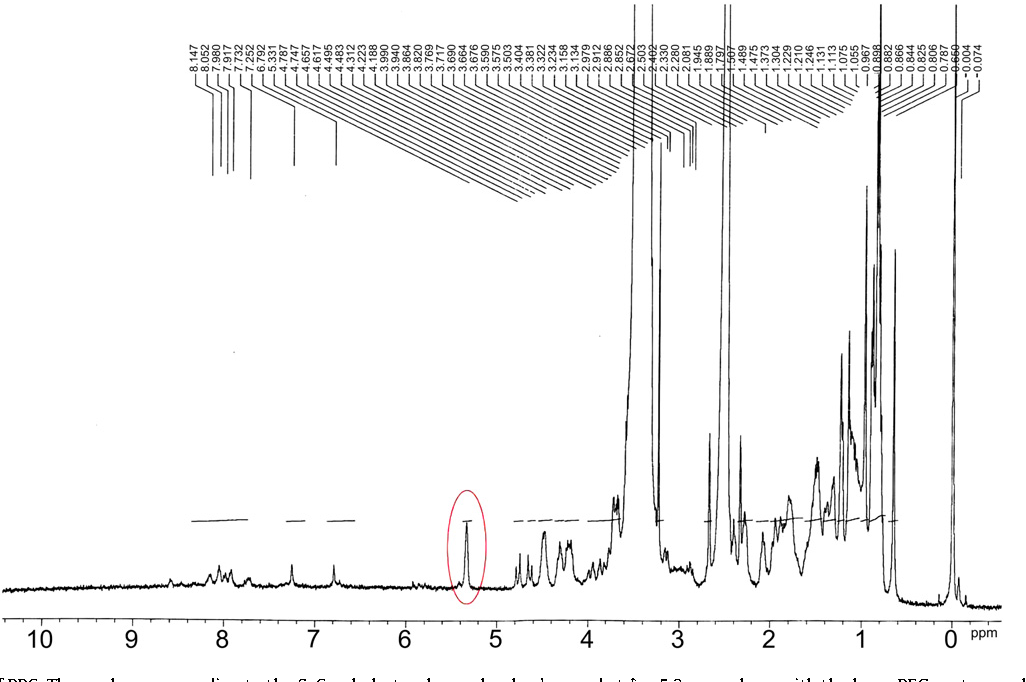 Fig. 3. 1H NMR spectrum of PPC. The peak corresponding to the 6-CH-cholesterol was clearly observed at d ¼ 5.3 ppm along with the large PEG proton peaks at d ¼ 3.32e3.66 ppm.