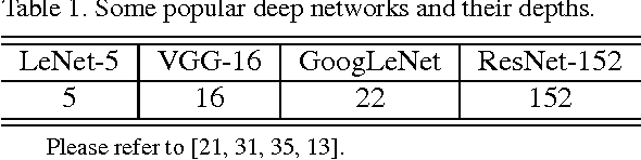 Figure 2 for Learning long-term dependencies for action recognition with a biologically-inspired deep network