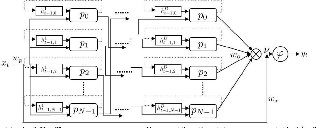 Figure 3 for Learning long-term dependencies for action recognition with a biologically-inspired deep network