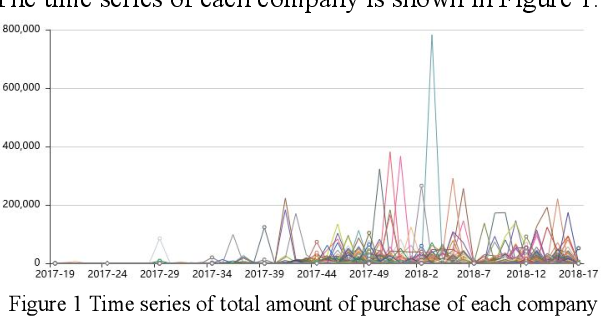 Figure 1 for Research and application of time series algorithms in centralized purchasing data