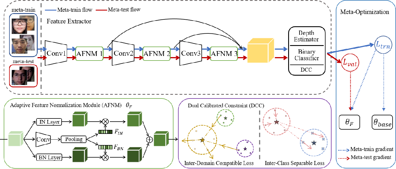 Figure 3 for Adaptive Normalized Representation Learning for Generalizable Face Anti-Spoofing