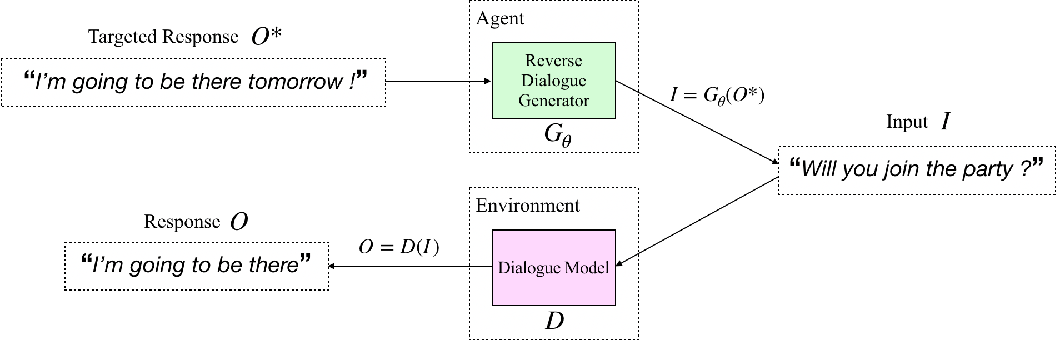 Figure 1 for Say What I Want: Towards the Dark Side of Neural Dialogue Models