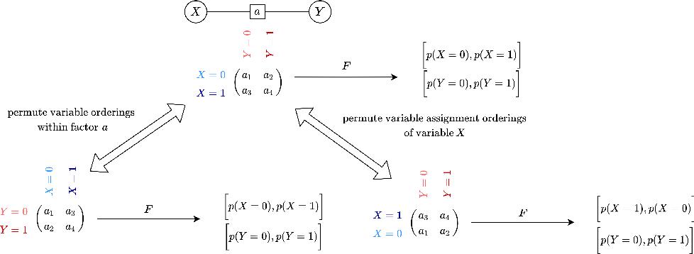 Figure 1 for Equivariant Neural Network for Factor Graphs