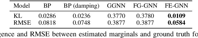 Figure 2 for Equivariant Neural Network for Factor Graphs