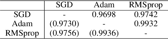 Figure 1 for Comparing Sample-wise Learnability Across Deep Neural Network Models