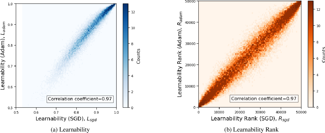 Figure 3 for Comparing Sample-wise Learnability Across Deep Neural Network Models