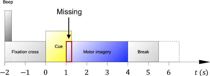 Imputing Missing Values in EEG with Multivariate