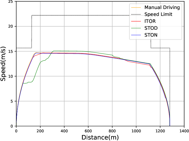 Figure 4 for Smart Train Operation Algorithms based on Expert Knowledge and Reinforcement Learning