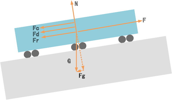 Figure 1 for Smart Train Operation Algorithms based on Expert Knowledge and Reinforcement Learning