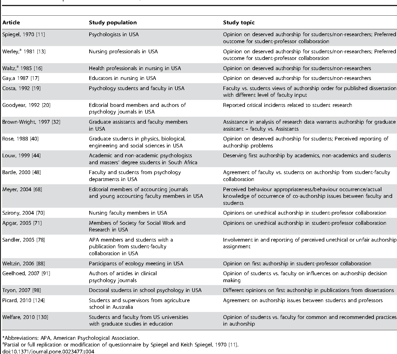 Table 4. Authorship in researcher – student/non-researcher collaborations*.