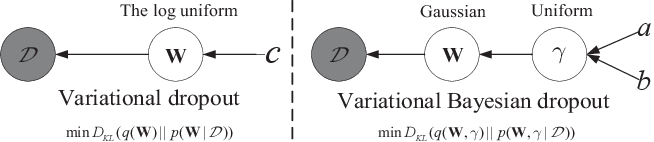 Figure 1 for Variational Bayesian Dropout