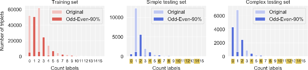 Figure 3 for Overcoming Statistical Shortcuts for Open-ended Visual Counting