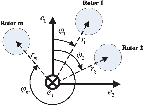 Figure 2 for Controllability Analysis for Multirotor Helicopter Rotor Degradation and Failure