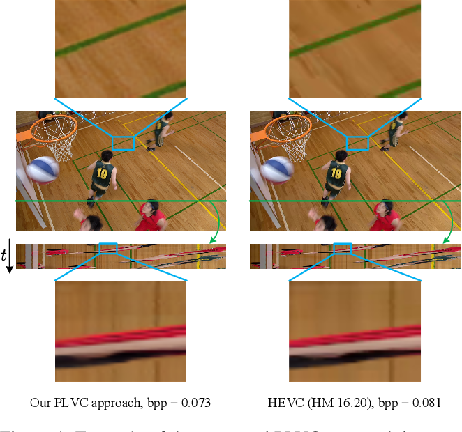 Figure 1 for Perceptual Learned Video Compression with Recurrent Conditional GAN