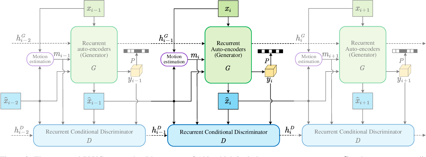 Figure 3 for Perceptual Learned Video Compression with Recurrent Conditional GAN