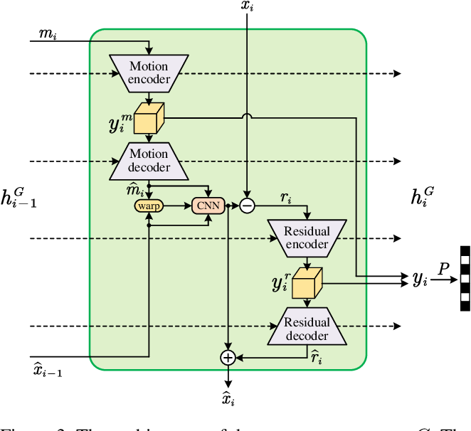Figure 4 for Perceptual Learned Video Compression with Recurrent Conditional GAN