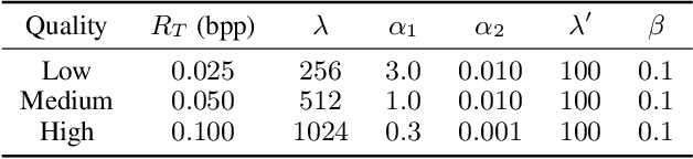 Figure 2 for Perceptual Learned Video Compression with Recurrent Conditional GAN