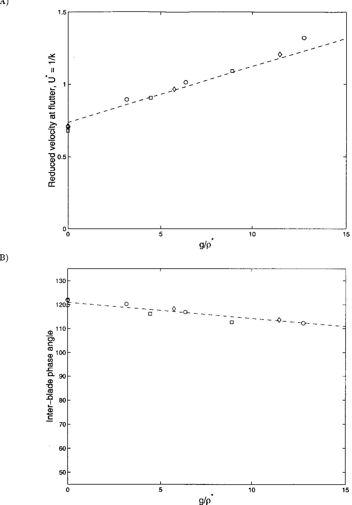 PDF] Parametric dependencies of aeroengine flutter for