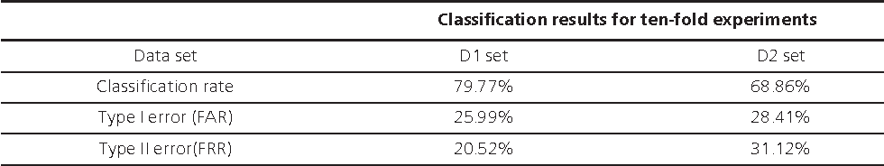 Table 1. Classification results of proposed method after ten-fold experiments.