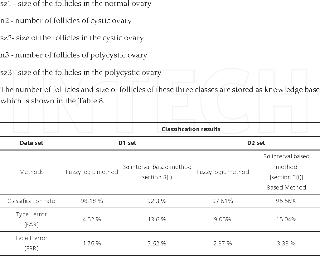 Table 7. Comparison of classification results of fuzzy based classification method with 3σ intervals based method after ten-fold experiments.