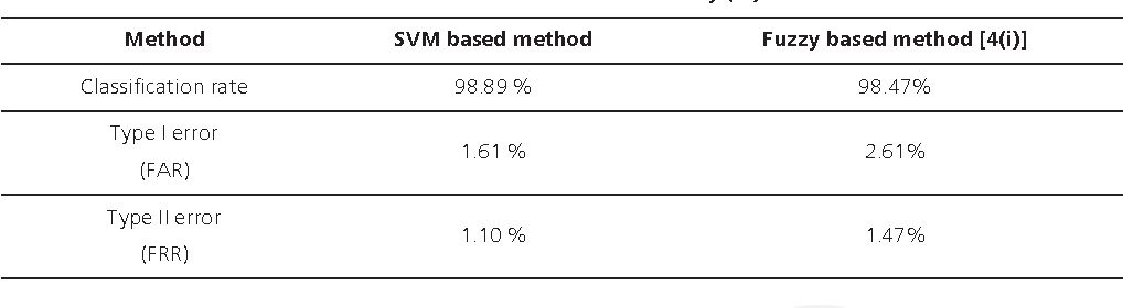 Table 11. Comparison of classification results of SVM based method and fuzzy based method [section 4(i)] for follicle detection after ten-fold experiments